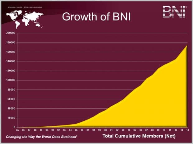 chart: BNI member growth from the founding through 2014