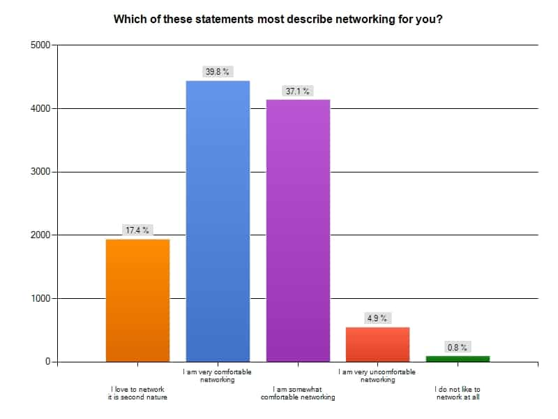 Graph: results of networking survey