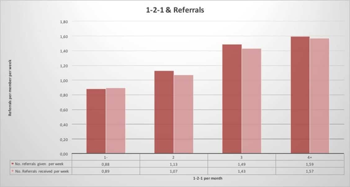 Graph comparing 1-2-1s and referrals
