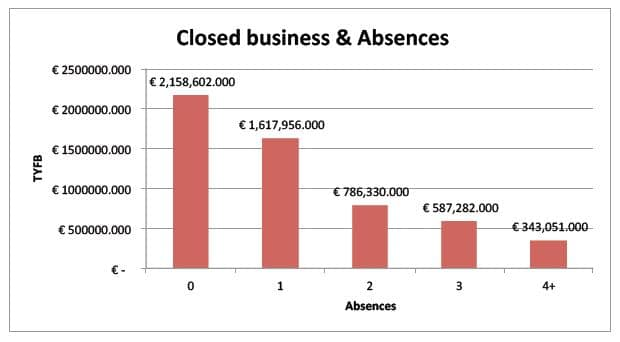 closed business drops as absences increase