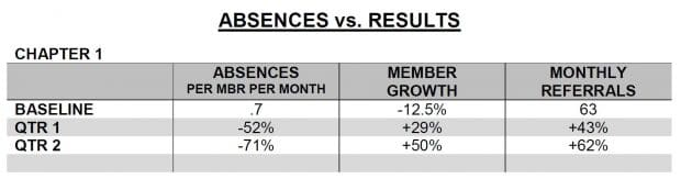 Absences vs. Results 1: reducing absences by 71% increases referrals by 62% and membership by 50%