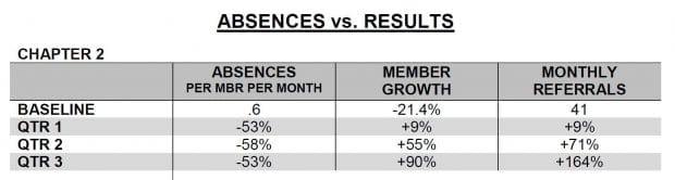 Absences vs. Member Growth 2: after 9 months, absences dropped by 53%, member growth increased by 90%, and monthly referrals increased by 164%