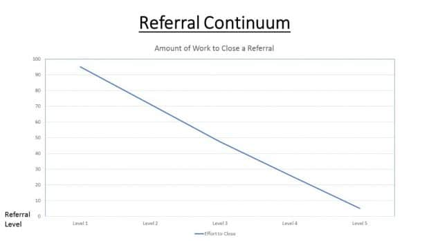 The Referral Continuum: the lower the level, the more work to turn the referral into business